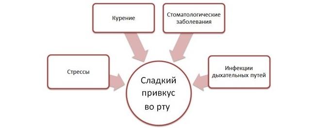 схема симптома