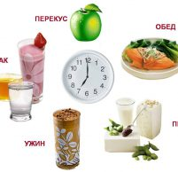 Сколько времени переваривается пища