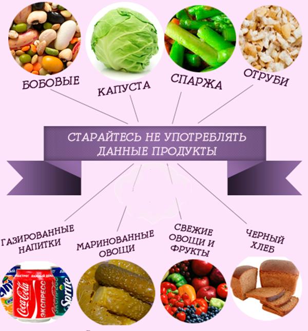 запрещенные продукты при метеоризме