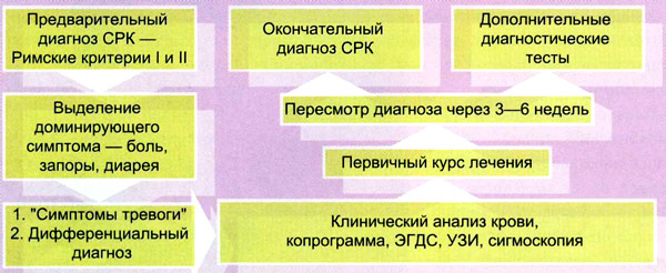 таблица срк