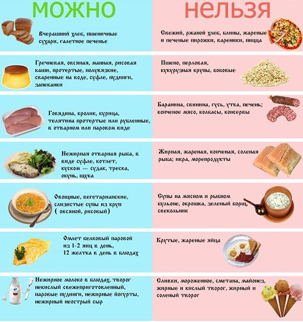 Питание при заболевании поджелудочной железы в домашних условиях