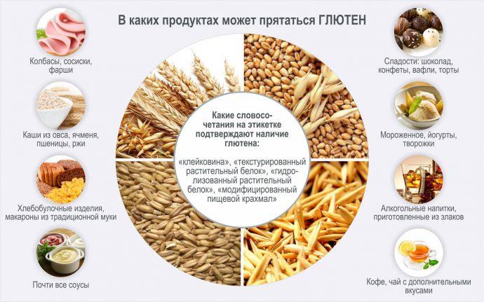 Продукты, содержащие глютен - полный список глютеносодержащих продуктов