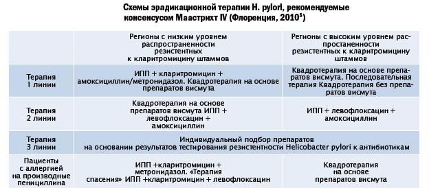 схема лекарственной терапии