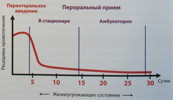 рецидивы кровотечения