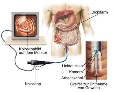 процедура диагностики