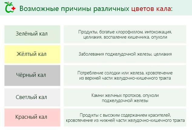 причины изменения цвета кала
